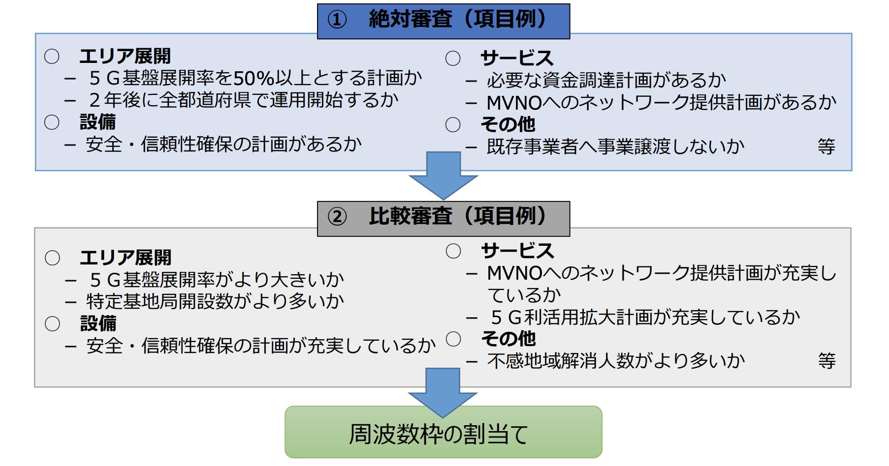 総務省の5G周波数割当審査のプロセス